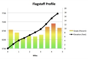 Flagstaff Profile