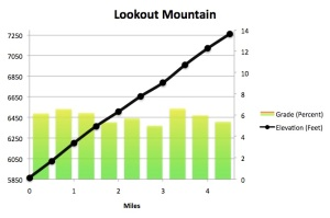 Lookout Mountain Profile