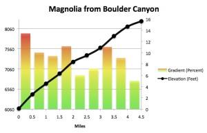 Magnolia Profile