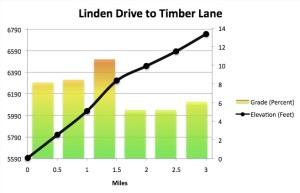 Linden Profile