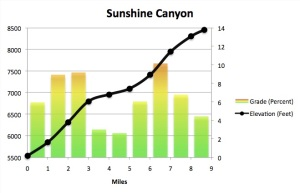 Sunshine Canyon Profile