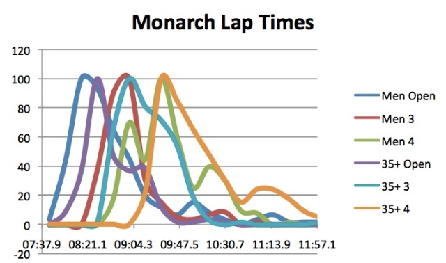 Monarch CX Lap Times by Category
