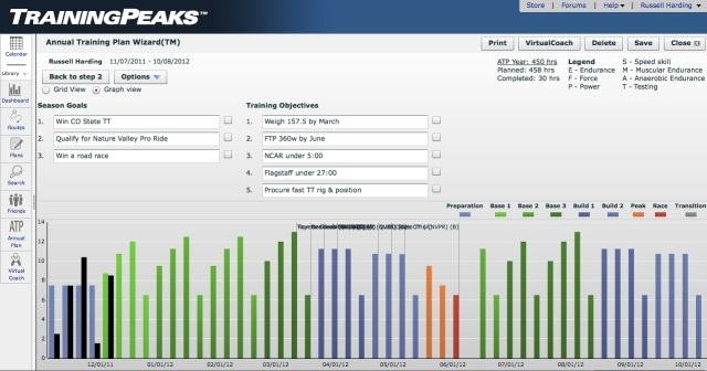 2012 Annual Training Plan - TrainingPeaks.com