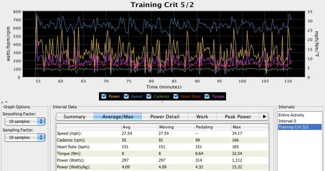 Training Crit 5/2: Avg HR 151, Avg Power 297w, Normalized Power 326w, Max HR: 165