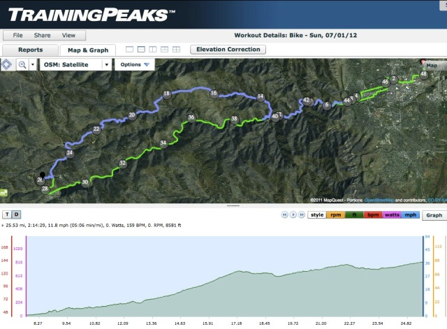Mike Horgan Hill Climb - Sugarloaf profile and course map (blue track)