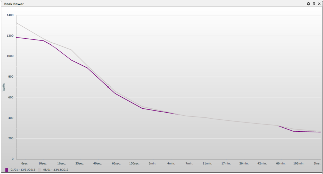 All Time Peak (Gray) vs 2012 (Purple)